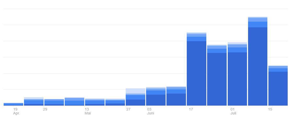 blogtraffic steigern